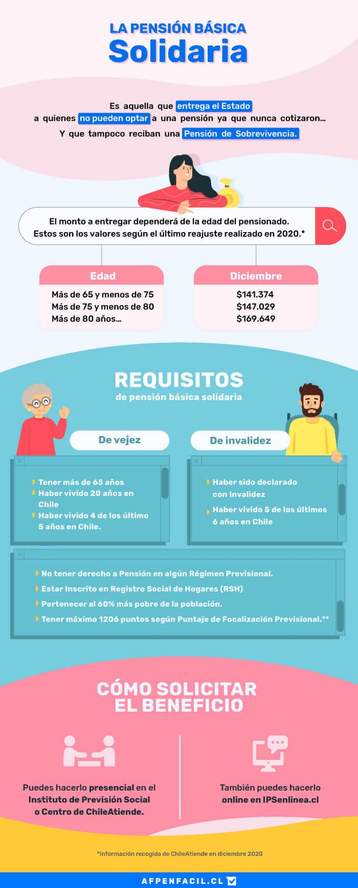infografia-pension-basica-solidaria