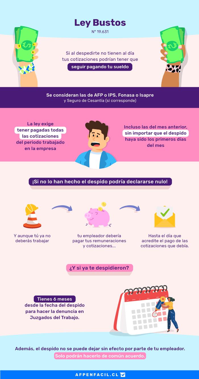 Infografía Ley Bustos